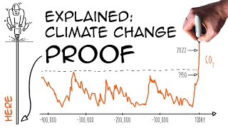 Download Climate change: understanding the facts (Vostok ice core) Video