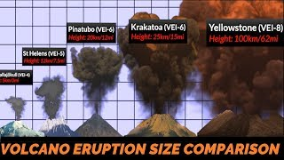 Download Volcano Eruption Power Comparison Video