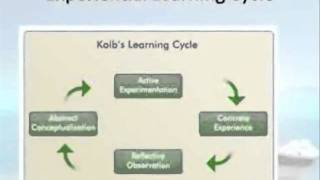 Download Kolb's Learning Theory Video