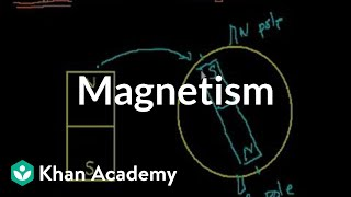 Download Introduction to magnetism | Physics | Khan Academy Video