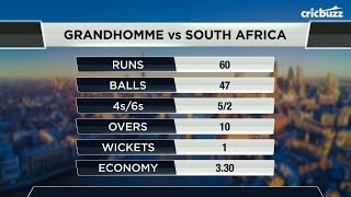 Download Colin de Grandhomme's innings proved to be the difference in the game - Joy Bhattacharjya Video
