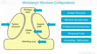 Download Business Organisational Structure ACCA F1 Video