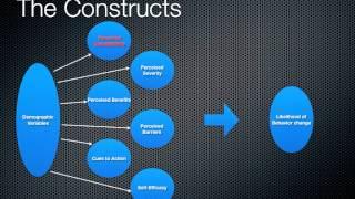 Download Health Belief Model, MPH student lesson Video