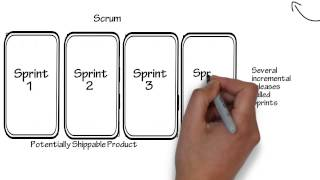 Download Introduction to Scrum - 7 Minutes Video