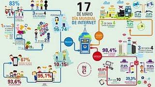 Download Día Mundial de Internet. INE Video
