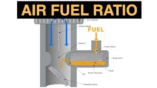 Download Air Fuel Ratio - Explained Video
