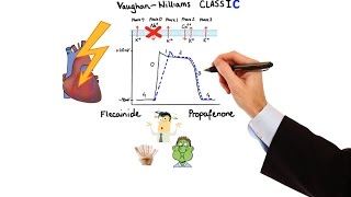 Download Pharmacology - ANTIARRHYTHMIC DRUGS (MADE EASY) Video