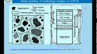 Download Mod-01 Lec-10 Pores and porosity in concrete Video