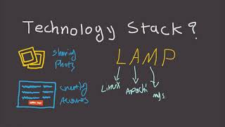Download What is Technology Stack? - Fast Tech Skills Video