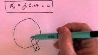 Download Maxwell's Equations - Basic derivation Video