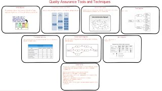 Download 61. PMP| what are Quality Management and Control Tools | Quality assurance audit tools example Video