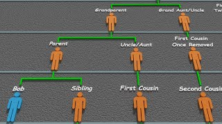 Download What's a Second Cousin Once Removed? Video