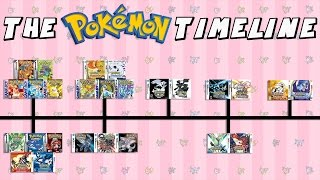 Download The Pokemon Timeline (Red & Blue - Sun & Moon) Video