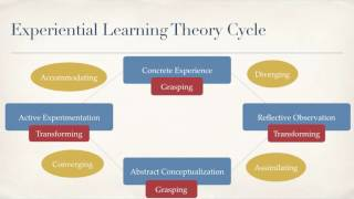 Download Experiential Learning Theory Presentation Video