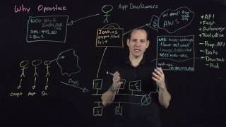 Download Why Use Open Stack For Developers & Business Solutions | vSphere Video