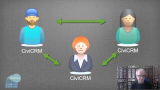 Download Why use CiviCRM Video