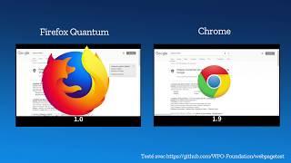 Download Firefox Quantum contre Chrome Video