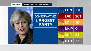 Download ITV News Election 2017 Live: The Results Video