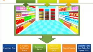 Download Category Management Survival Skills for Retailers - Exclusive Video Video