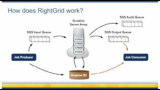 Download RightGrid - RightScale's Scalable Batch Processing Solution with Cloud Computing (Amazon EC2) Video