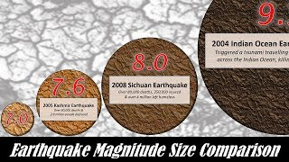 Download Earthquake Magnitude Power Comparison Video