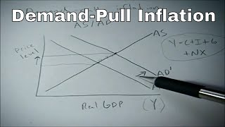 Download Demand pull inflation shown on the AS AD graph Video