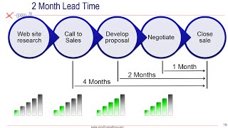 Download Lead and Lag Measures Video