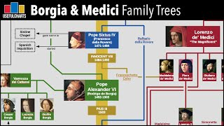 Download Borgia & Medici Family Trees Video