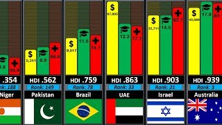 Download Best Country Comparison (188 countries income, health and education ranking) Video