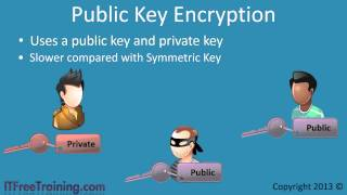 Download Symmetric Key and Public Key Encryption Video
