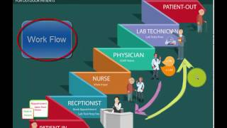 Download Hospital OPD Workflow and solution Video