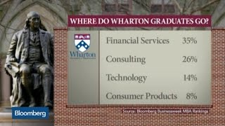 Download What's an MBA Worth in Today's Business Environment? Video
