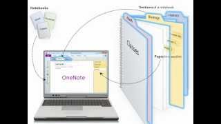 Download What is OneNote? Video