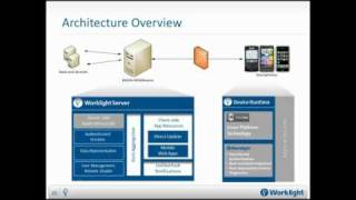 Download Using PhoneGap and Worklight for Mobile App Development in the Enterprise Video