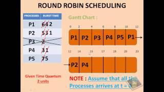 Download ROUND ROBIN SCHEDULING ALGORITHM Video
