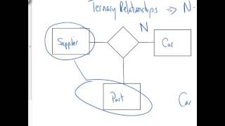 Download Ternary Relationships Video