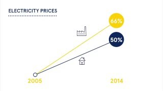 Download Electricity Prices in Europe Video