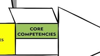 Download UNFPA Revised competency framework Video