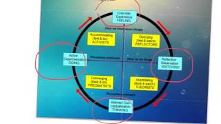 Download Kolb's Learning Cycle Flipped Lesson Video