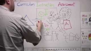 Download Curriculum, Instruction and Assessment, oh my! Video