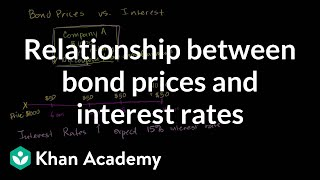 Download Relationship between bond prices and interest rates | Finance & Capital Markets | Khan Academy Video