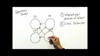 Download Dependency Theory Video
