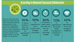 Download Balanced Scorecard Analytics - facts and statistic about using BSC concept Video