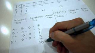 Download Average Turnaround Time and Waiting Time Video