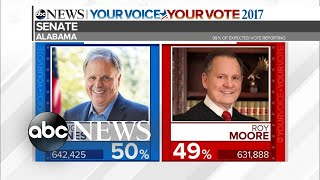 Download Special Report: Democrat Doug Jones wins Alabama Senate race Video