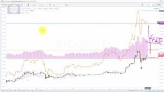 Download Bitcoin Winklevoss ETF the Game Changer Video
