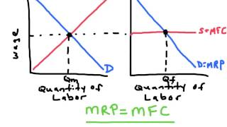 Download Perfectly Competitive Labor Markets - AP Microeconomics Video