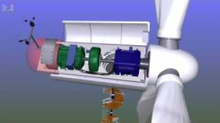 Download What's inside a wind turbine? Video