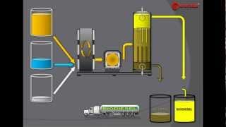 Download BIODIESEL PROCESSOR: MODERN BIODIESEL PRODUCTION TECHNOLOGIES Video