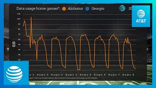 Download AT&T Compares Data Usage Between Georgia and Alabama Football Fans Video